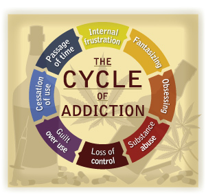 addiction cycle 2-14